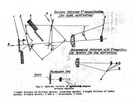 CHO-T principios sextante