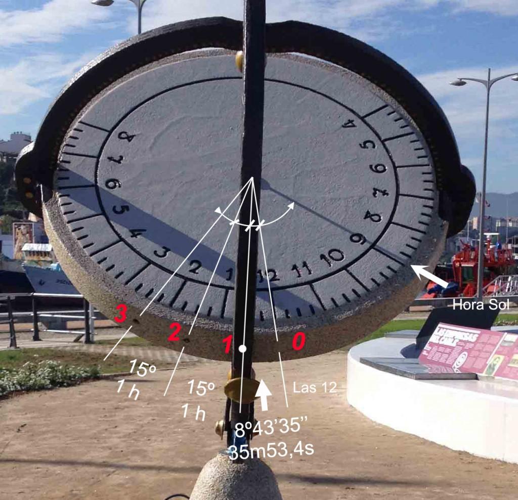 Reloj de Sol Puerto 19