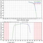 20150517_120000_SQM01-Observatorio_de_Forcarei