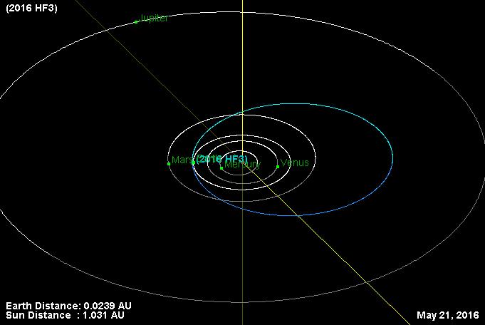 órbita 2016 HF3