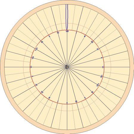 Ecuatorial cara superior